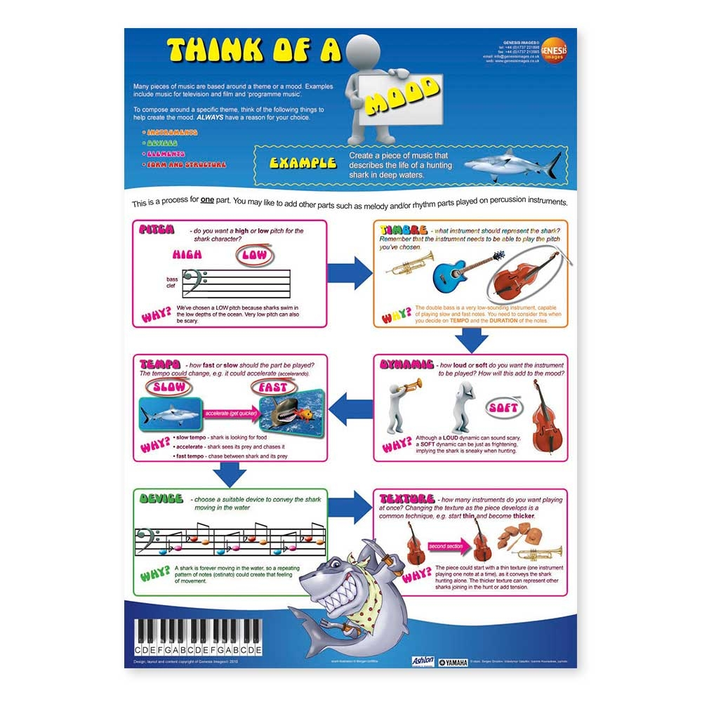 Think of composing - Think of a Mood - single wall poster designed to inspire young composers